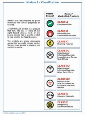 The classification chart offers information on WHMIS hazard symbols and classes.