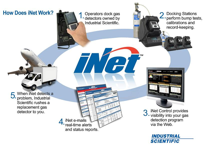iNet gives you a safer workplace